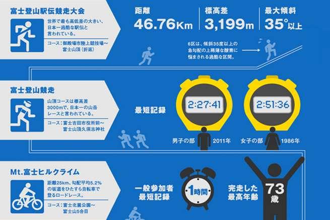 視覚的!インフォグラフィック(infographics)のまとめサイト5選+作成ツール