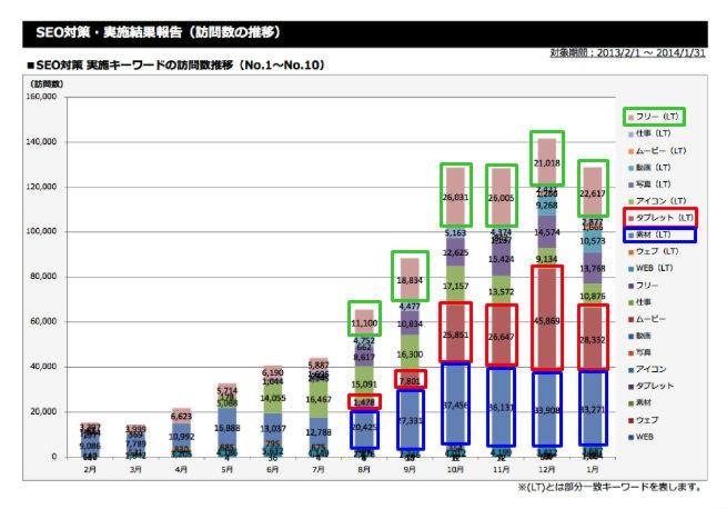 LIGコーポレートサイト 訪問者数の推移