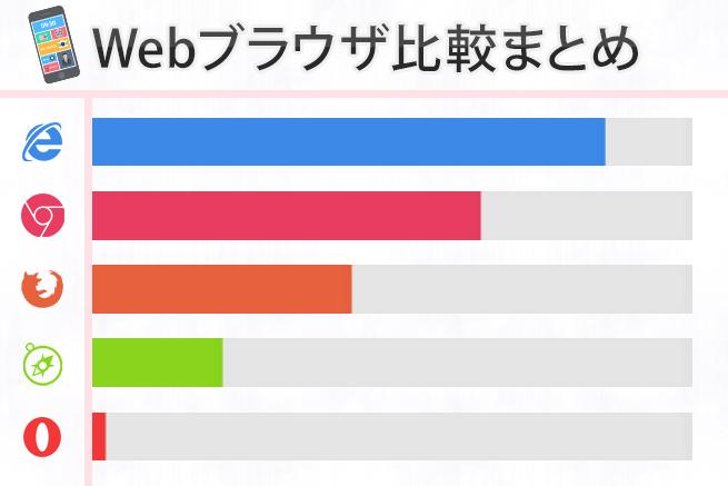 IEやSafari以外にもあるおすすめWebブラウザ比較まとめ