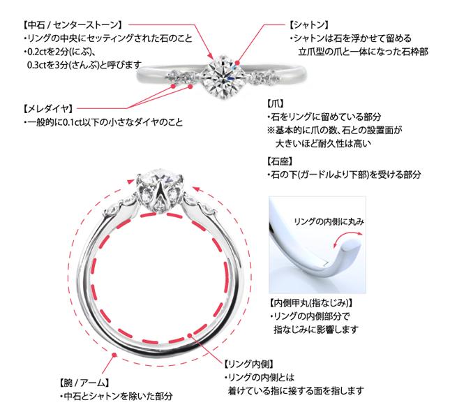 婚約指輪の各部分の名称