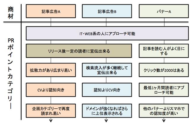 PRポイントカテゴリー