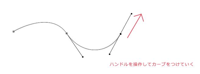 アンカーポイントからハンドルが出てきて、自由自在に曲線を描くことができます