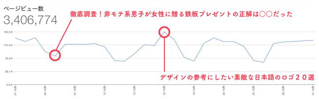 10月度月間PVとセッション数