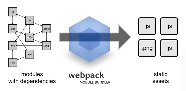webpack-module-bundler1