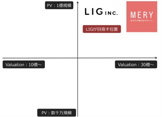 上場ゴールをキメるためにLIGに入社しました(梅木雄平) | 株式会社LIG - No.1