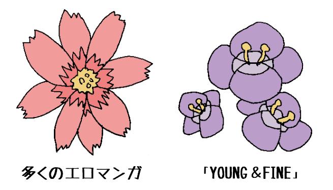 花に例える