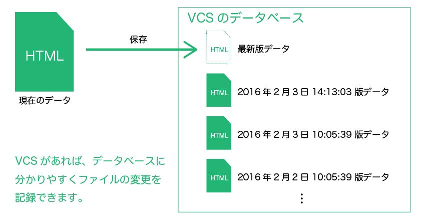 バージョンコントロールシステム(VCS)を使うと、データベースにわかりやすくファイルの変更を記録できます