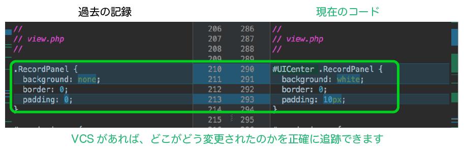 VCSがあれば、どこがどう変更されたのかを正確に追跡できます。左に過去のコード、右に現在のコードがあり、その差分がハイライト表示されている。