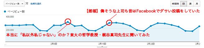 アクセス解析記事グラフ